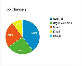 an image of a Google Analytics pie chart, showing different channels of acquisition